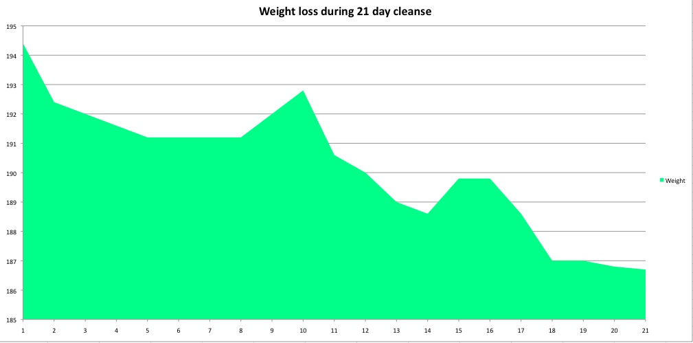 21 day cleanse weight loss