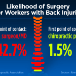 why choose chiropractic surgery