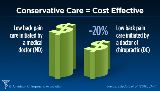 chiropractic care is cost effective