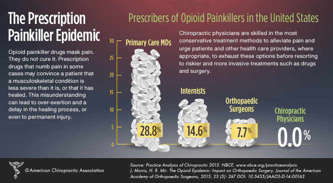 chiropractic and opioid abuse